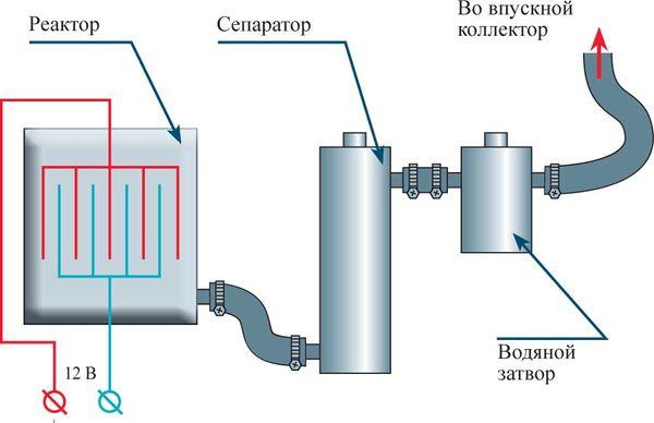водяной реактор для печи известностью