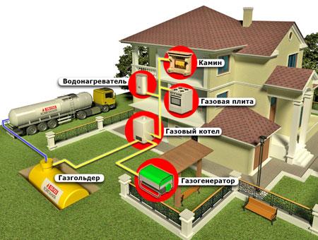 avtonom Газ в загородный дом