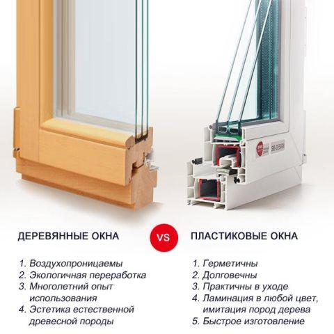 Какие пластиковые окна лучше установить